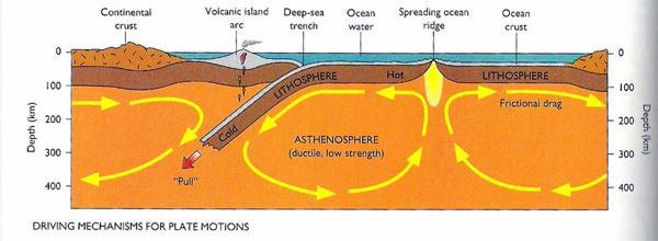 Plate Tectonics and Yellowstone?