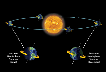 Earth orbit around the sun